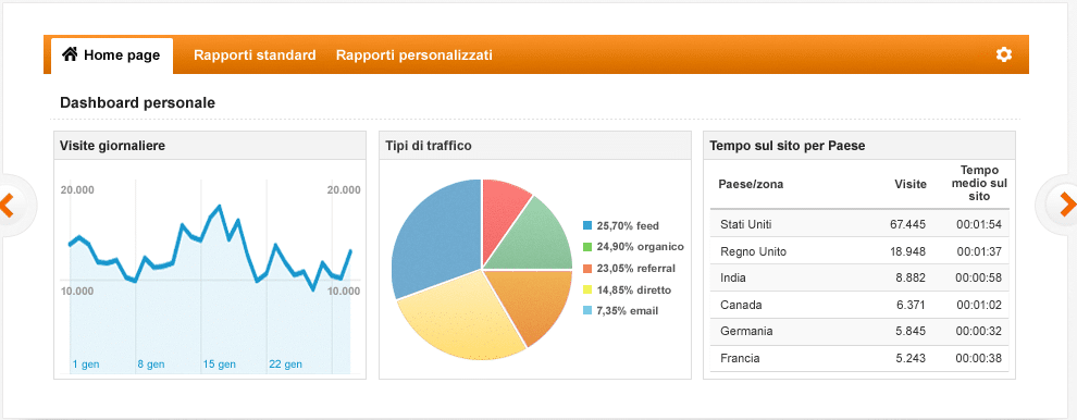 Google-Analytics-analisi-comportamentale