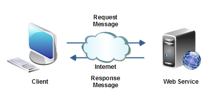 web-service-message-formats