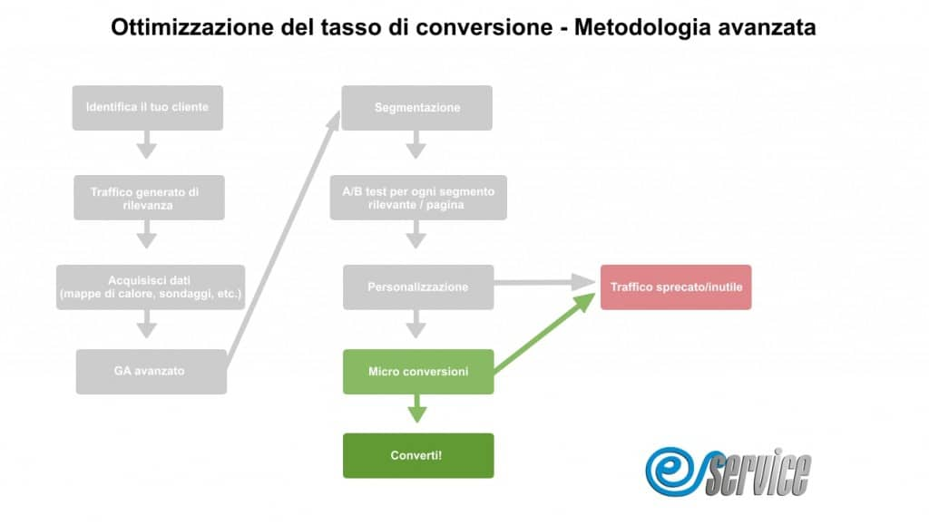 ottimizzazione del tasso di conversione cro conversion rate optimization pilotare dati google analytics metodologia avanzata