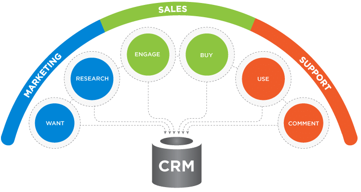 Modello di Custom Relationship Management - CRM