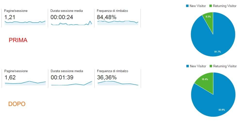 modello di analisi dati digitali: sito blog