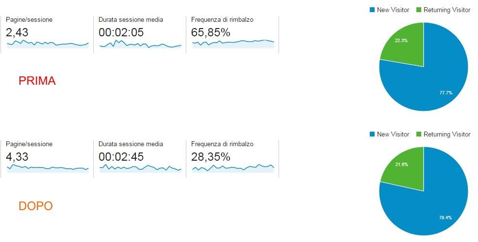 modello di analisi dati digitali: sito ecommerce