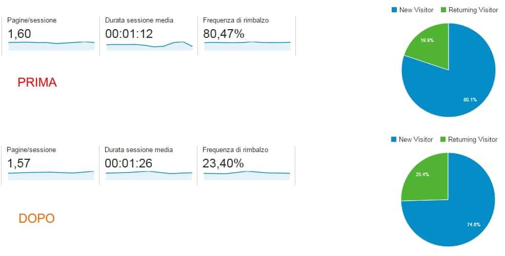 modello di analisi dati digitali: sito di servizi e consulenze