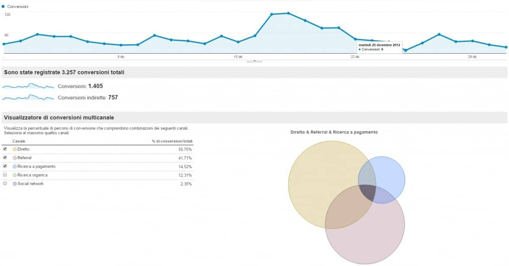multichannel analysis - multi-channel analysis - analisi multicanale