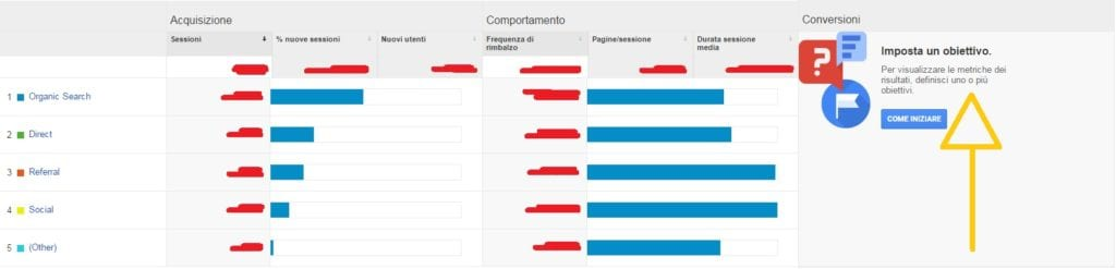 come impostare un obiettivo su google analytics