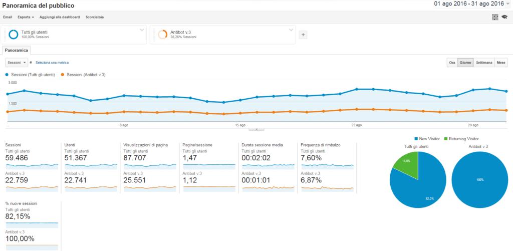 BOT e decisioni di Marketing - Google Analytics