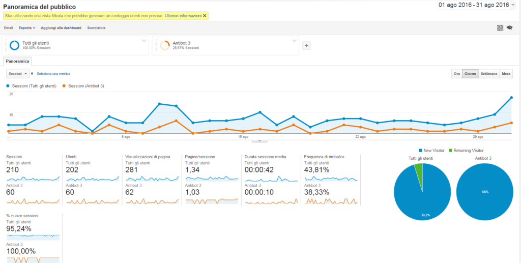Marketing e BOT - Traffico invisibile - Google Analytics