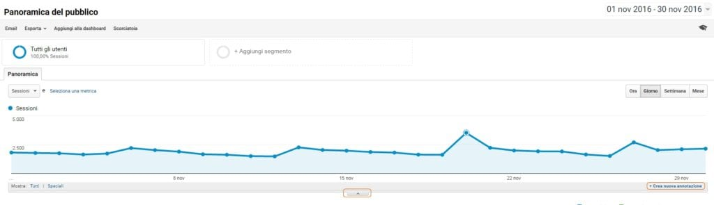 annotazioni di google analytics - Insights Google Analytics - dashboard panoramica del pubblico