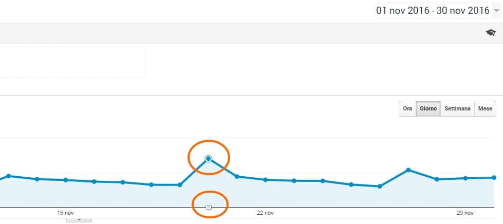 annotazioni di google analytics - Insights Google Analytics