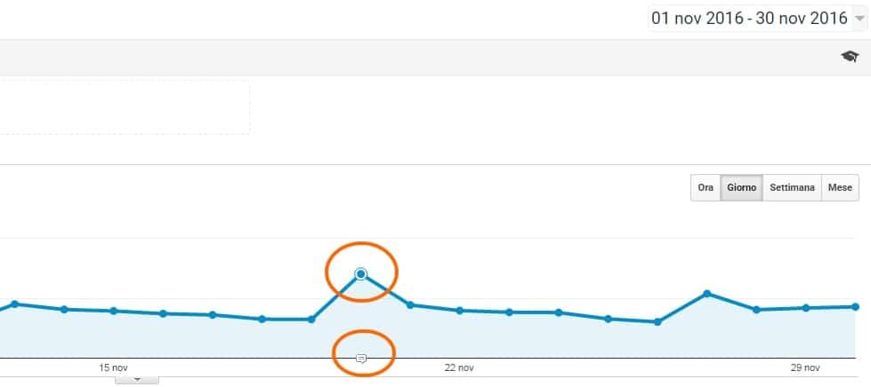 annotazioni di google analytics - Insights Google Analytics