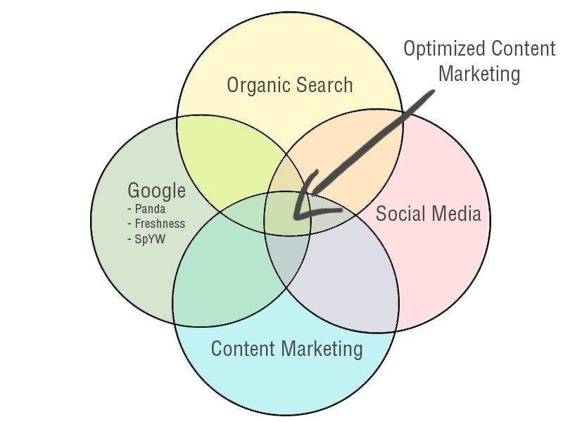 SEO: Ottimizzazione del contenuto - Content Optimization - SEO On Page - Ragusa