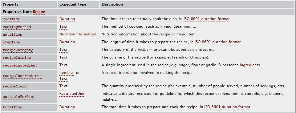 esempi microformati - esempio di microformati - microformat ricette