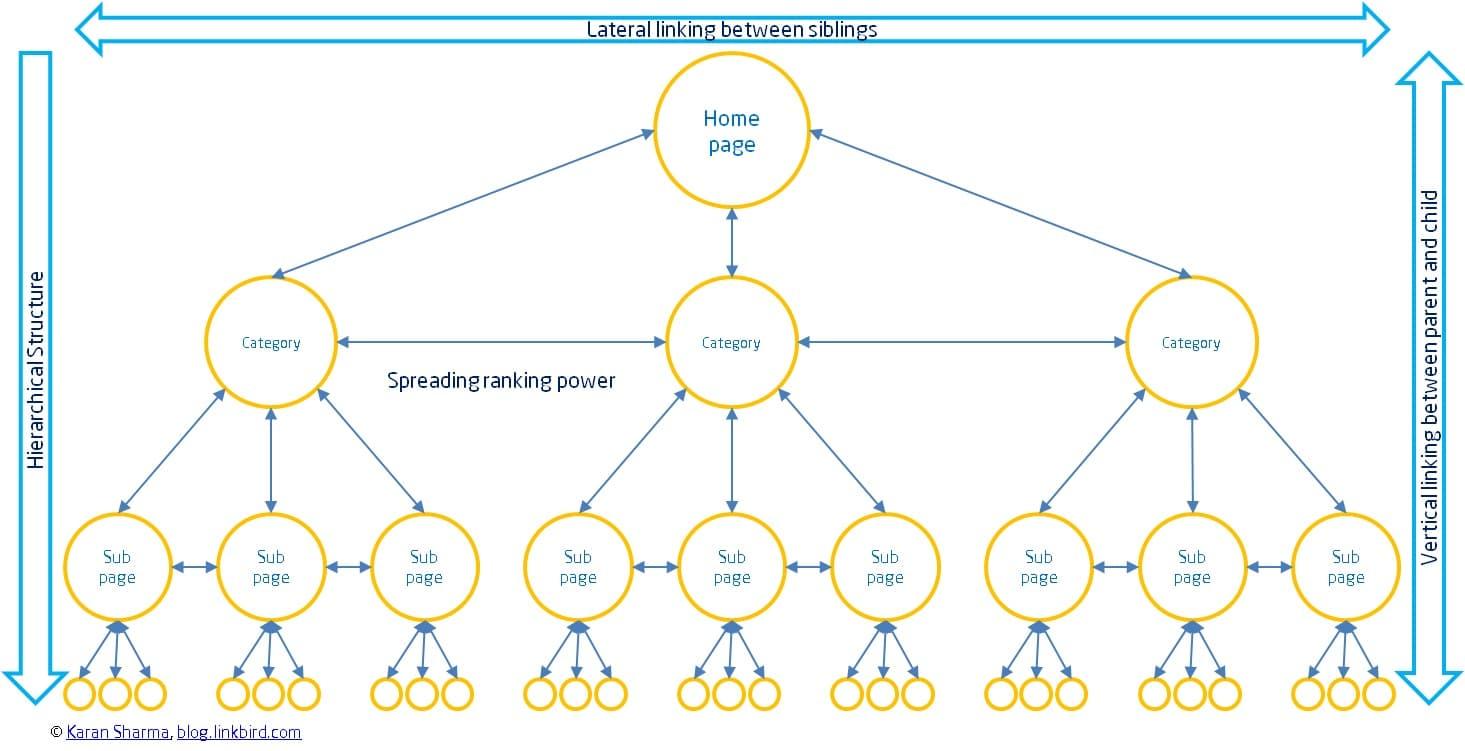 SEO: Costruire i Link Interni - Link Building - Internal Linking - SEO