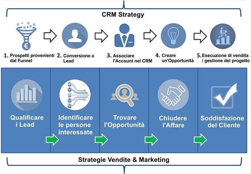 CRM - Software CRM – CRM Aziendale – CRM Strategy Soluzioni e Funzionalità - Web Agency Ragusa, Sicilia & SEO Ragusa