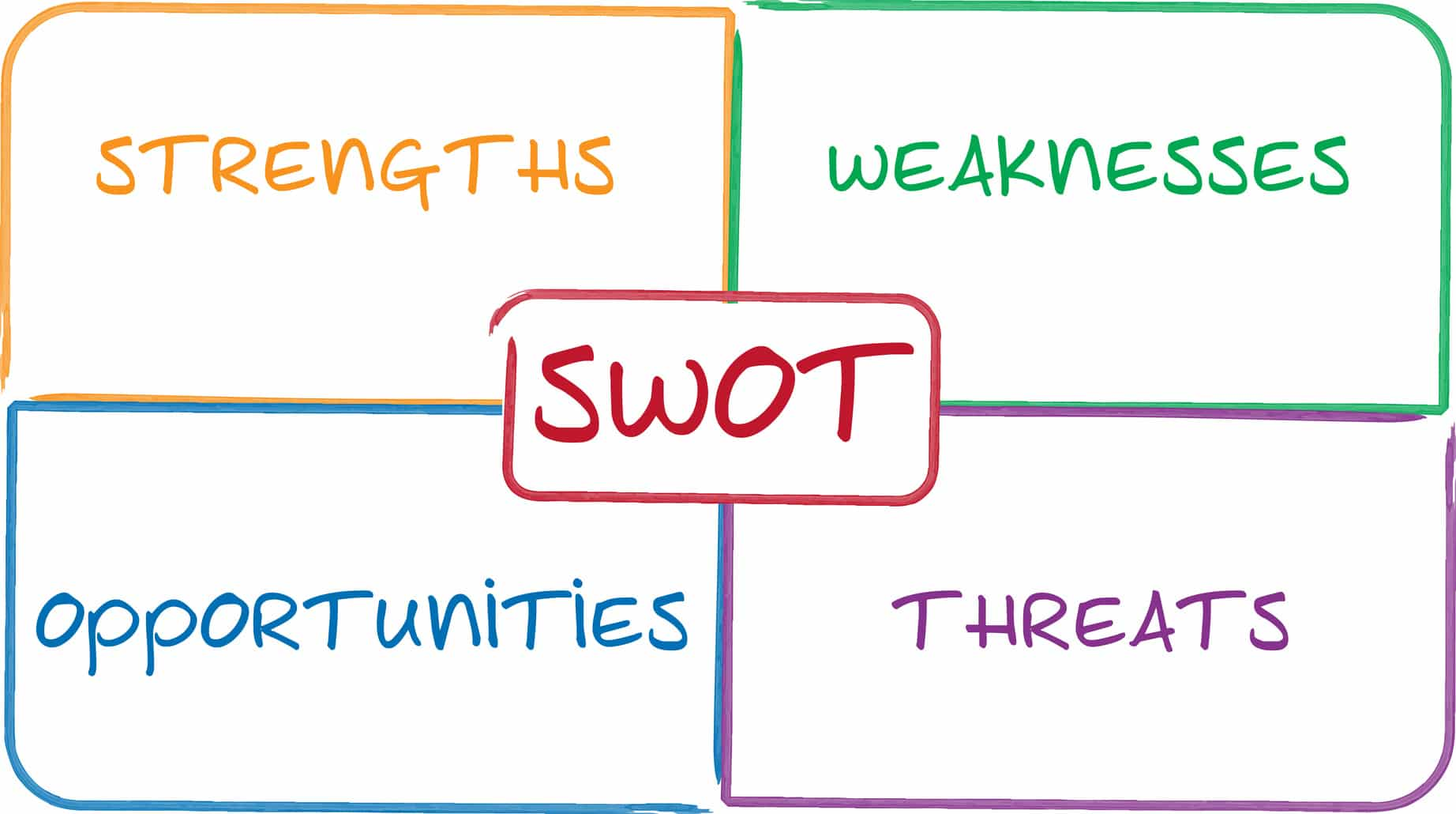 Comunicazione di marketing integrata efficace - inizia con un'analisi SWOT - Web Agency Ragusa & SEO Ragusa
