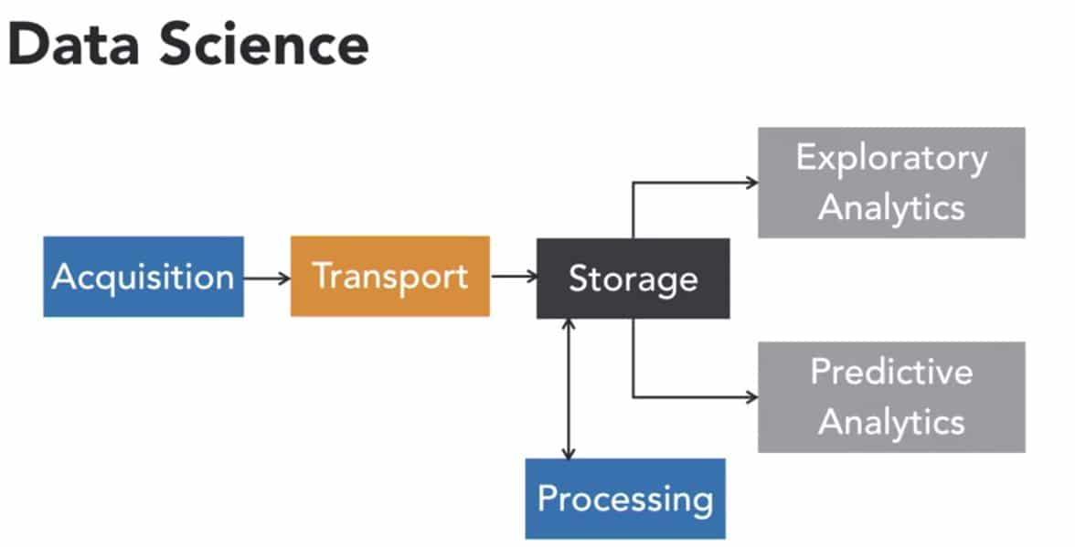 la scienza dei dati (data science) - costruire un data warehouse