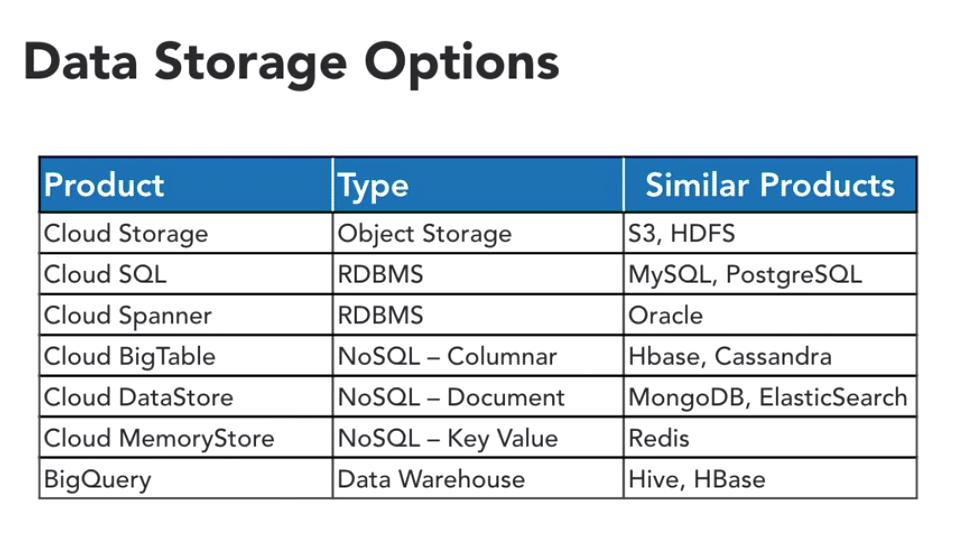Google Cloud Platform Opzioni di Archiviazione - e-Service