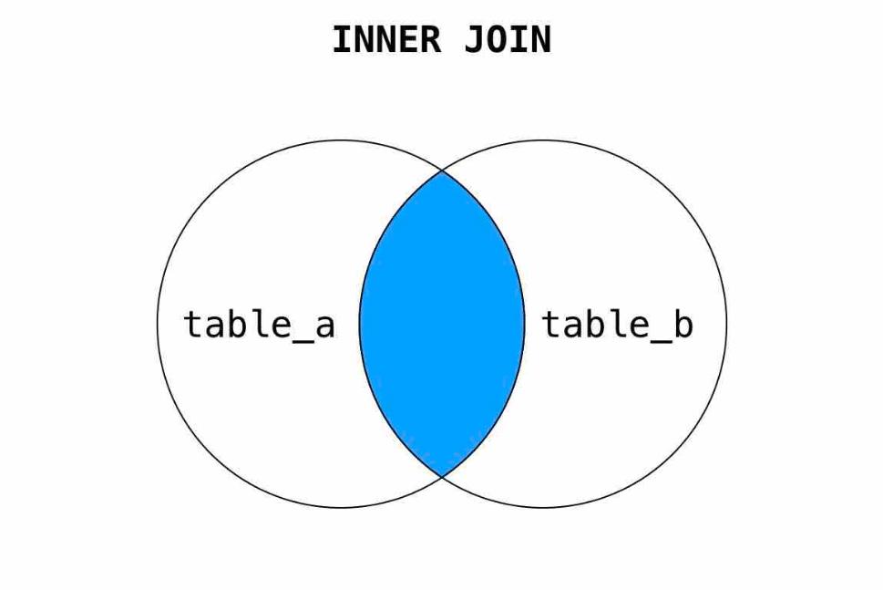 Inner Join e subquery SQL di Google BigQuery - Esempio di join e subquery - e-Service